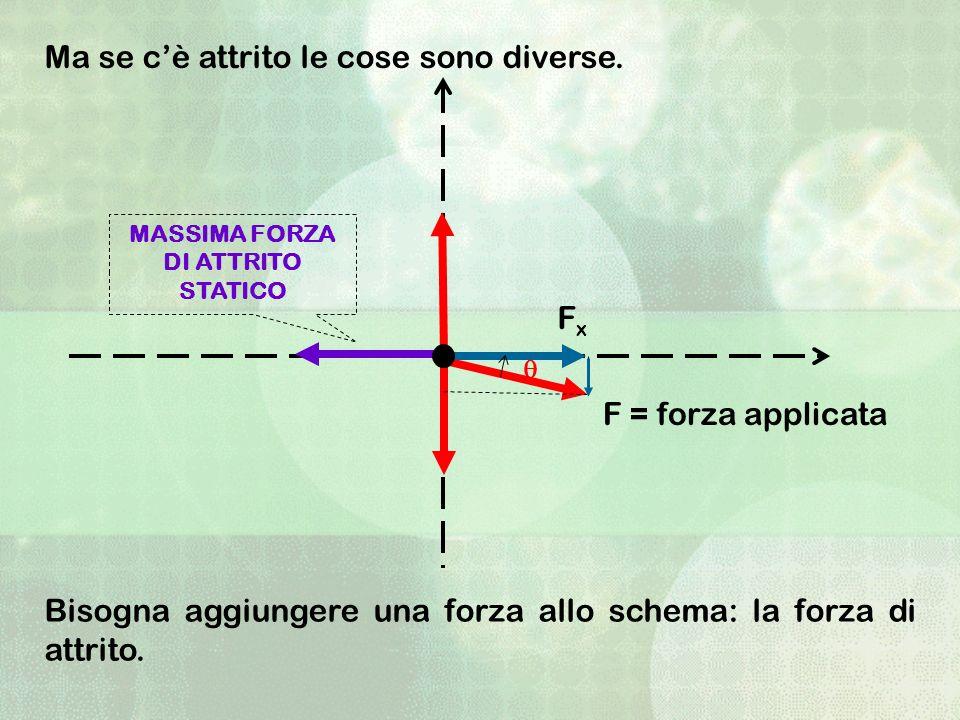 Ma se cè attrito le cose sono diverse. FxFx F = forza applicata MASSIMA FORZA DI ATTRITO STATICO Bisogna aggiungere una forza allo schema: la forza di