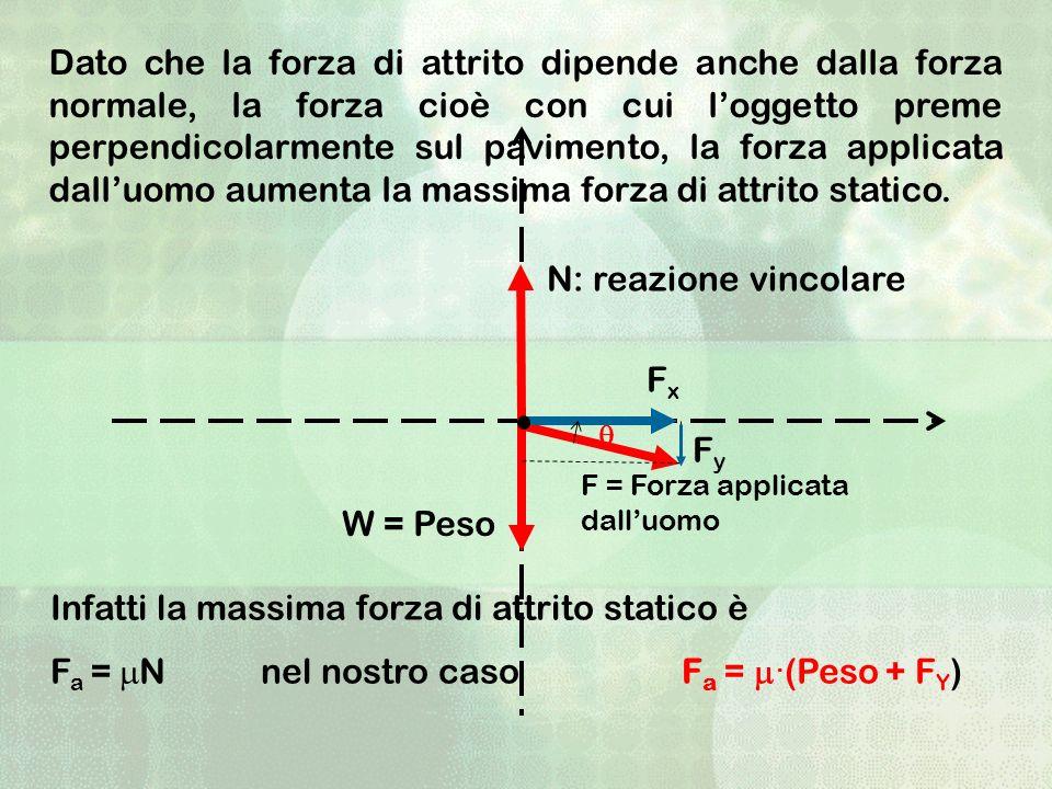 Dato che la forza di attrito dipende anche dalla forza normale, la forza cioè con cui loggetto preme perpendicolarmente sul pavimento, la forza applic