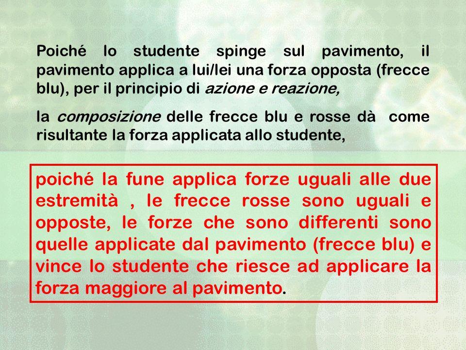 Poiché lo studente spinge sul pavimento, il pavimento applica a lui/lei una forza opposta (frecce blu), per il principio di azione e reazione, la comp