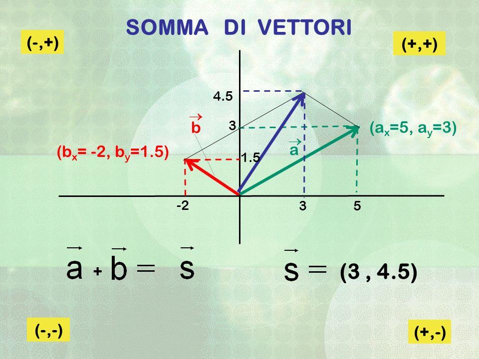 SOMMA DI VETTORI (b x = -2, b y =1.5) (a x =5, a y =3) a b (+,+) (-,+) (-,-) (+,-) 5 -2 3 3 4.5 1.5 + (3, 4.5)