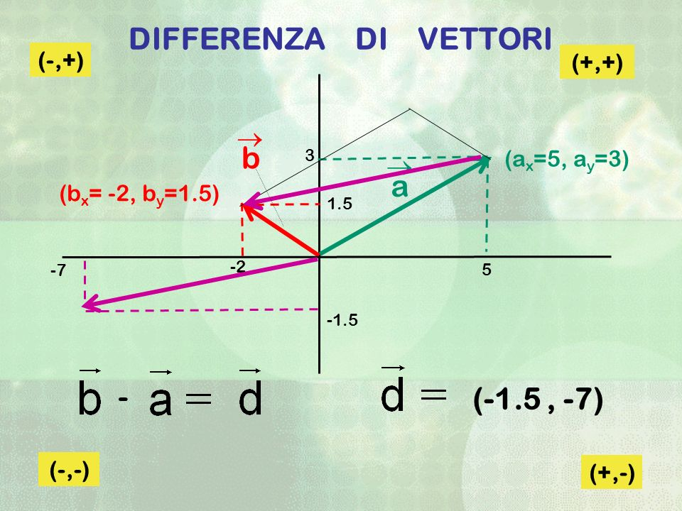 DIFFERENZA DI VETTORI (+,+) (-,+) (-,-) (+,-) (-1.5, -7) (b x = -2, b y =1.5) (a x =5, a y =3) a b 5 -2 1.5 3 -7 -1.5 -
