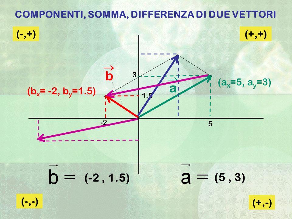 COMPONENTI, SOMMA, DIFFERENZA DI DUE VETTORI (b x = -2, b y =1.5) (-2, 1.5) (5, 3) (a x =5, a y =3) a b (+,+) (-,+) (-,-) (+,-) 5 -2 1.5 3