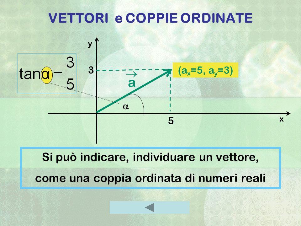 VETTORI e COPPIE ORDINATE Si può indicare, individuare un vettore, come una coppia ordinata di numeri reali x (a x =5, a y =3) a 5 3 y