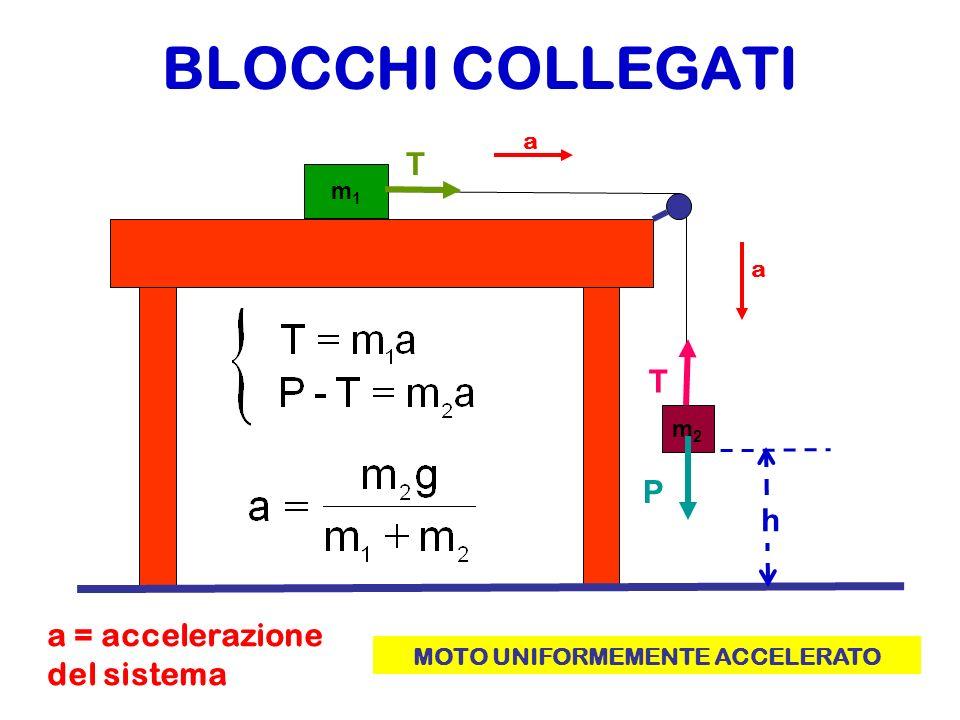 m1m1 m2m2 h P=m 2 g La velocità finale è la stessa per i due blocchi, infatti partono ambedue da fermi e hanno la stessa accelerazione a a Lenergia iniziale è Energia Potenziale Gravitazionale Livello zero, oppure livello di riferimento, per lEnergia Potenziale Gravitazionale