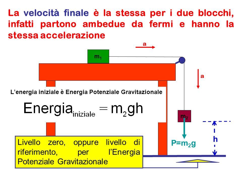 m1m1 m2m2 h La v finale è quella che hanno i blocchi listante prima che il blocco m 2 tocchi terra, un istante prima dellurto del blocco m 2 con il terreno.