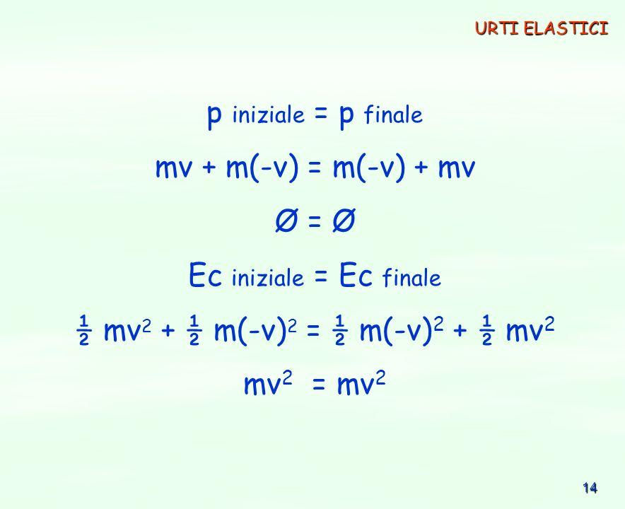 14 p iniziale = p finale mv + m(-v) = m(-v) + mv Ø = Ø Ec iniziale = Ec finale ½ mv 2 + ½ m(-v) 2 = ½ m(-v) 2 + ½ mv 2 mv 2 = mv 2 URTI ELASTICI