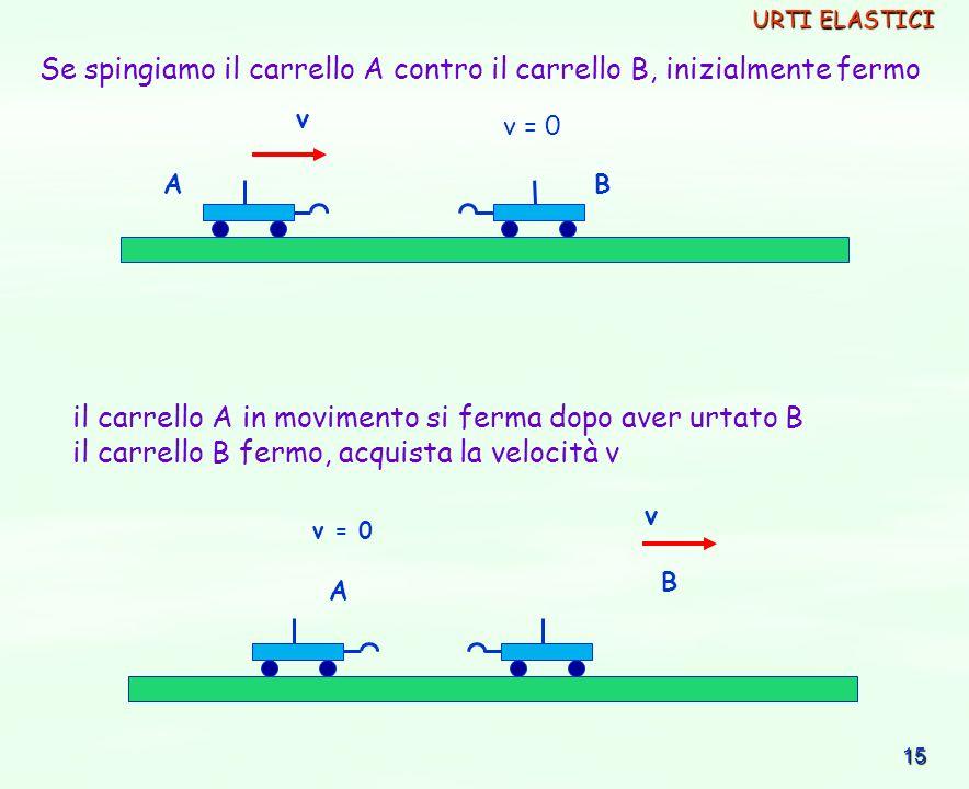15 v v = 0 AB v A B Se spingiamo il carrello A contro il carrello B, inizialmente fermo il carrello A in movimento si ferma dopo aver urtato B il carr