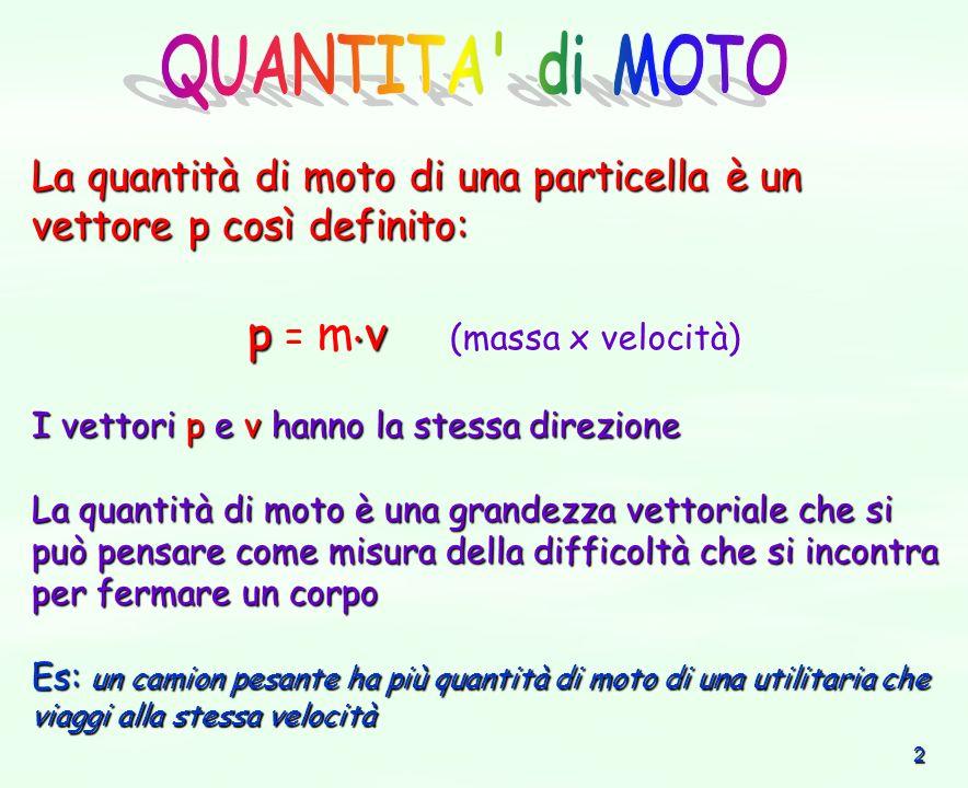2 La quantità di moto di una particella è un vettore p così definito: p v p = m v (massa x velocità) I vettori p e v hanno la stessa direzione La quan