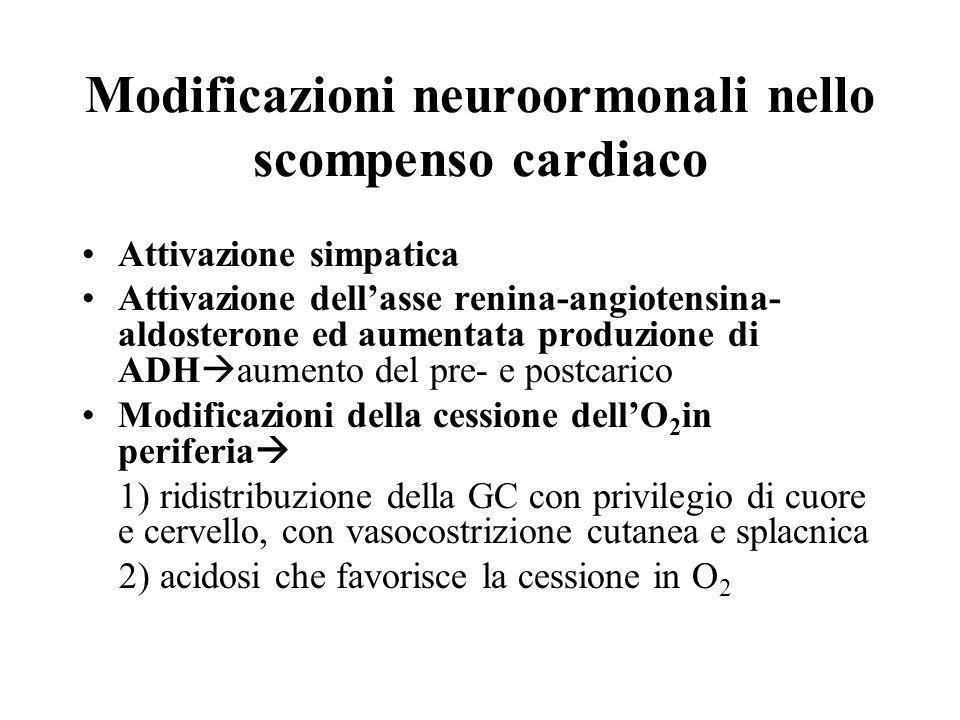 Modificazioni neuroormonali nello scompenso cardiaco Attivazione simpatica Attivazione dellasse renina-angiotensina- aldosterone ed aumentata produzio