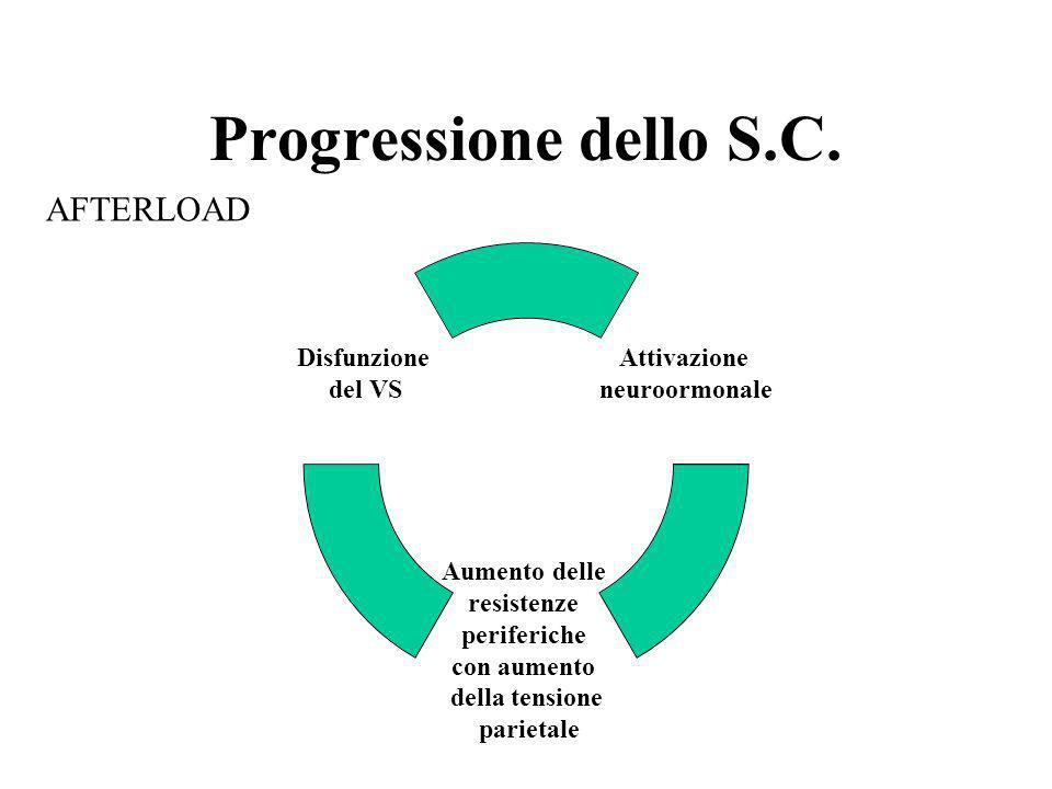 Progressione dello S.C. Attivazione neuroormonale Aumento delle resistenze periferiche con aumento della tensione parietale Disfunzione del VS AFTERLO