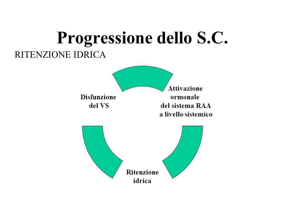 Progressione dello S.C. Attivazione ormonale del sistema RAA a livello sistemico Ritenzione idrica Disfunzione del VS RITENZIONE IDRICA