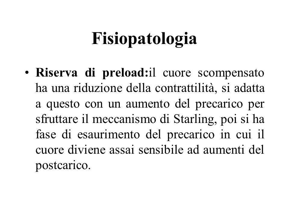 Fisiopatologia Il cuore normale è più sensibile al precarico, il cuore scompensato al postcarico perché ha già esaurito la riserva di precarico.