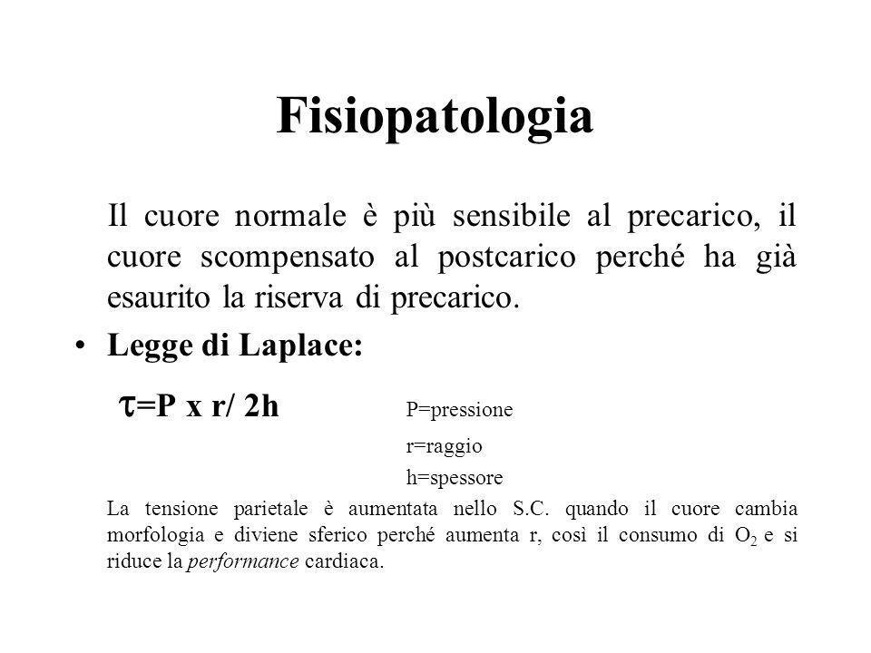 Fisiopatologia Il cuore normale è più sensibile al precarico, il cuore scompensato al postcarico perché ha già esaurito la riserva di precarico. Legge
