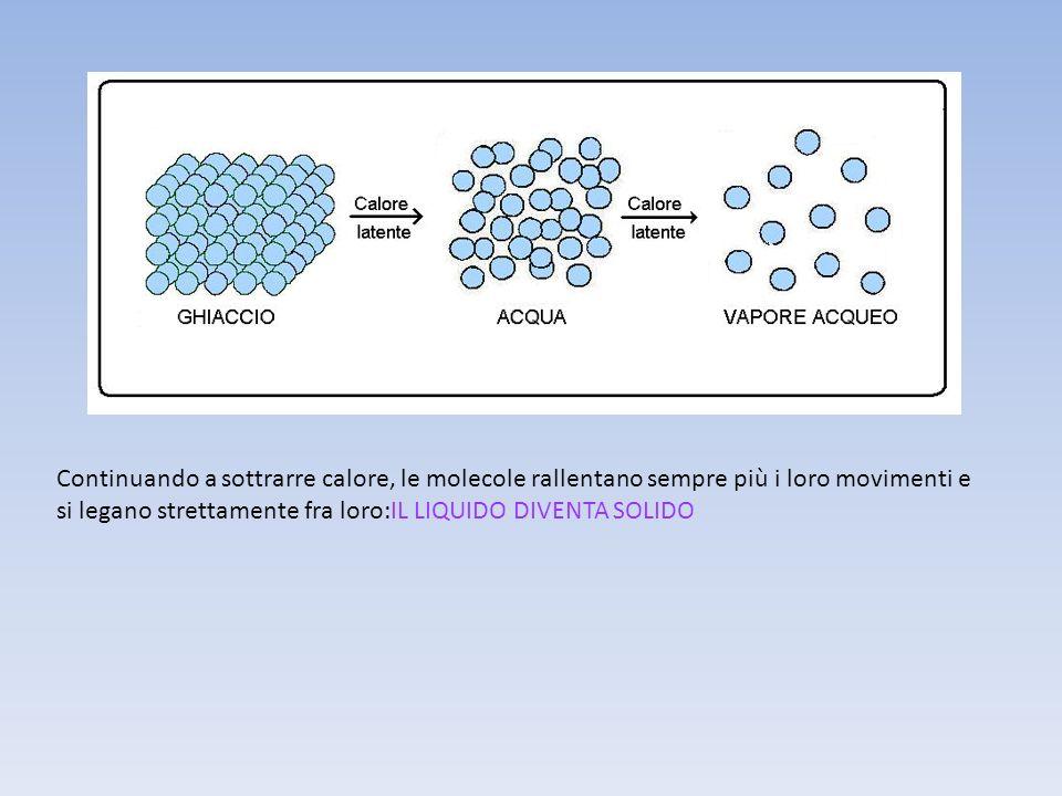 Quando si raffredda un aeriforme,lagitazione delle molecole diminuisce sino a che si possono di nuovo stabilire legami tra di esse: LAERIFORME DIVENTA