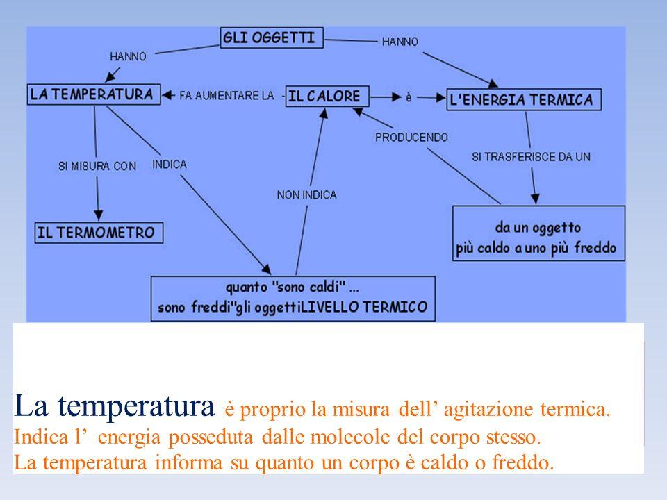 Secondaria di 1° grado Classi 1^ A-B Temperatura e scale termometriche