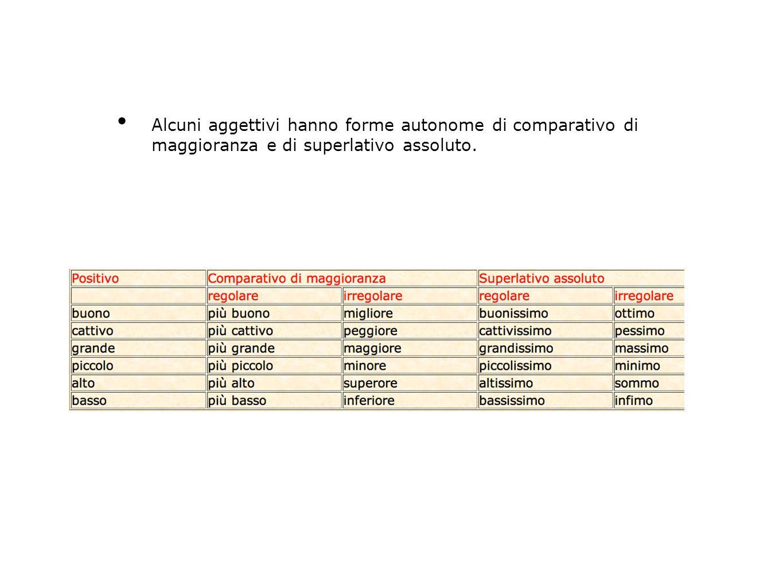 Alcuni aggettivi hanno forme autonome di comparativo di maggioranza e di superlativo assoluto.