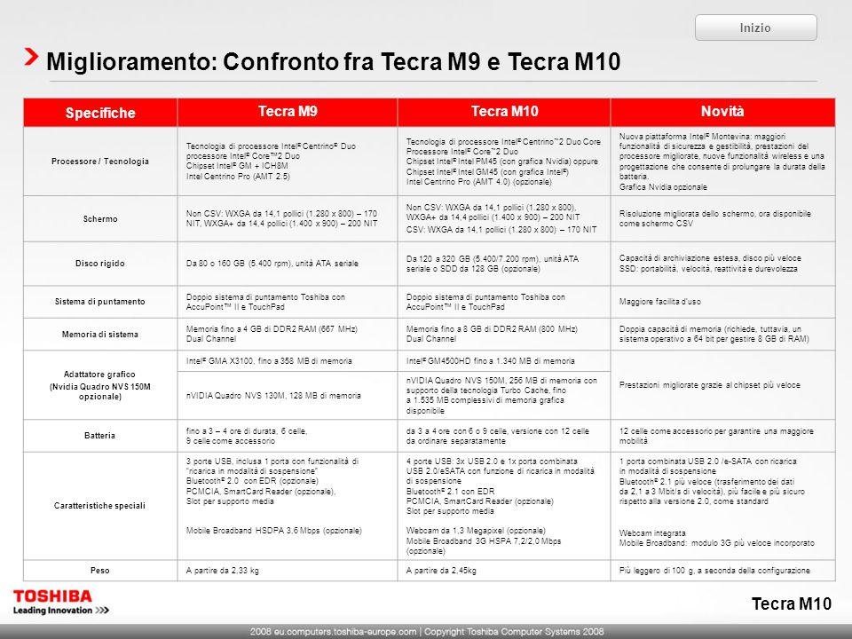 Tecra M10 Miglioramento: Confronto fra Tecra M9 e Tecra M10 Specifiche Tecra M9Tecra M10Novità Processore / Tecnologia Tecnologia di processore Intel