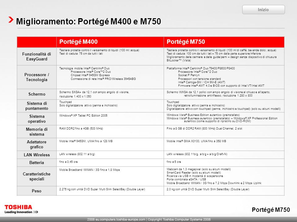 Miglioramento: Portégé M400 e M750 Inizio Portégé M400Portégé M750 Funzionalità di EasyGuard Tastiera protetta contro il versamento di liquidi (100 ml