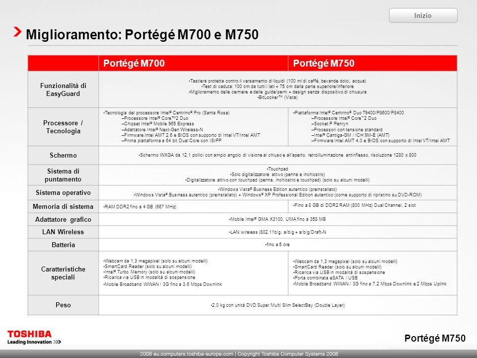 Miglioramento: Portégé M700 e M750 Inizio Portégé M700Portégé M750 Funzionalità di EasyGuard Tastiera protetta contro il versamento di liquidi (100 ml