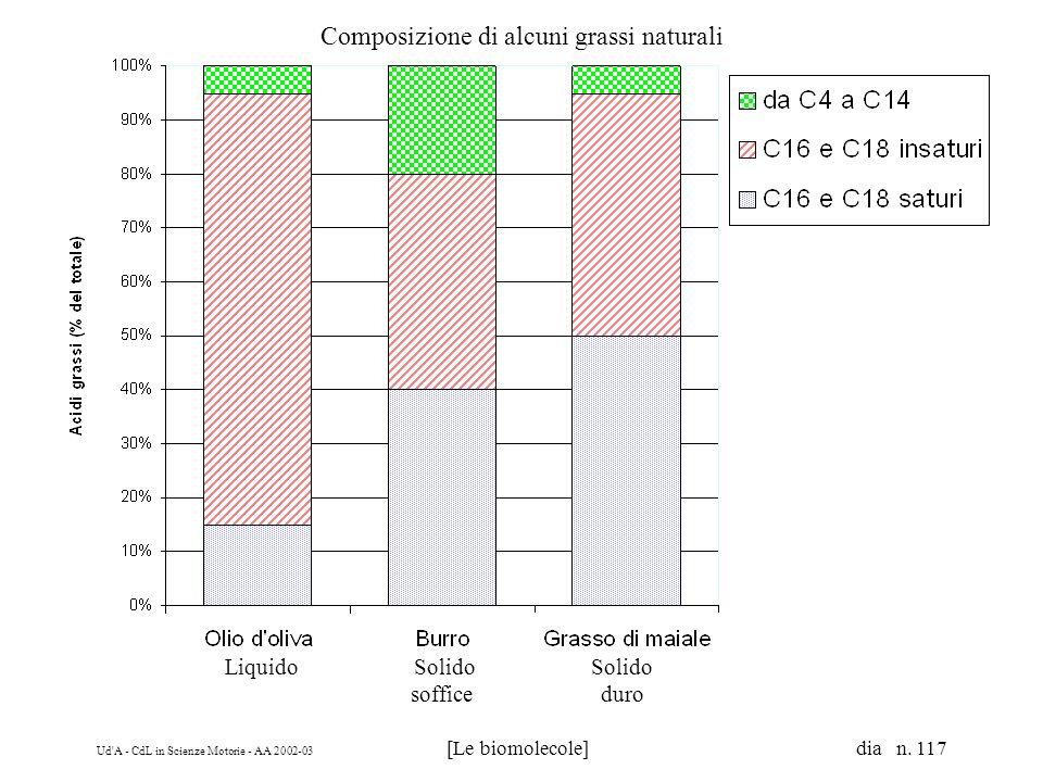 Ud'A - CdL in Scienze Motorie - AA 2002-03 [Le biomolecole] dia n. 117 Composizione di alcuni grassi naturali Liquido Solido Solido soffice duro