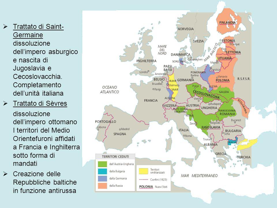 LEuropa dopo il conflitto Trattato di Versailles La Germania perde lAlsazia e la Lorena, il suo impero coloniale, alcuni territori assegnati alla Polonia e alla Danimarca.