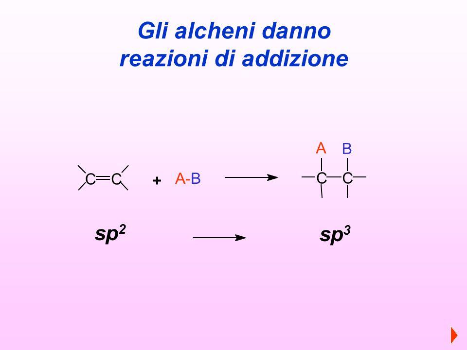 Gli alcheni danno reazioni di addizione CC A-B CC + A B sp 2 sp 3