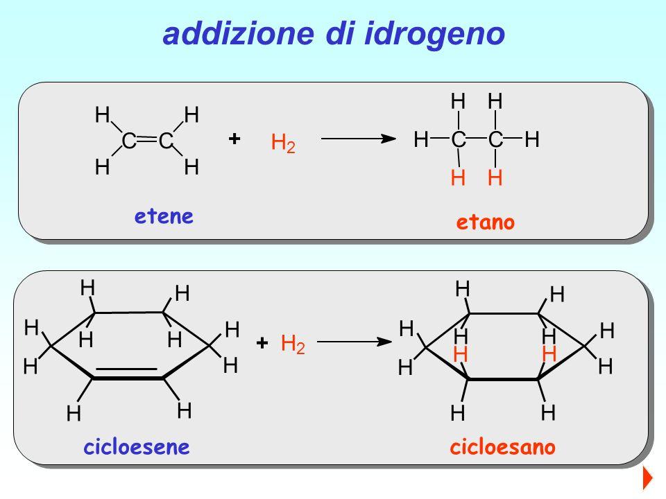 CC H HH H H 2 CC H H H H H H + etene etano addizione di idrogeno H H H H HH H H H H H 2 H H H HH H H H H H H H + cicloesenecicloesano