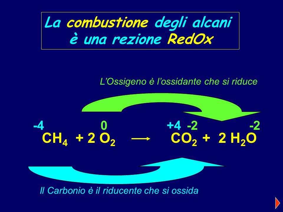 La combustione degli alcani è una rezione RedOx CH 4 + 2 O 2 CO 2 + 2 H 2 O -40+4-2 Il Carbonio è il riducente che si ossida LOssigeno è lossidante che si riduce
