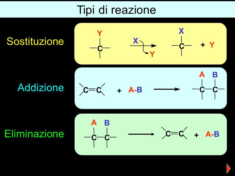 Tipi di reazione CC A-B CC + A B CC + CC A B Sostituzione Addizione Eliminazione X Y + Y C Y C X