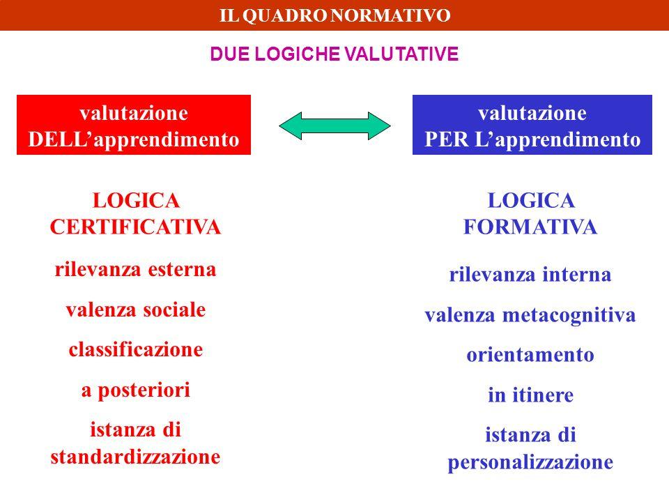 DUE LOGICHE VALUTATIVE valutazione PER Lapprendimento valutazione DELLapprendimento LOGICA CERTIFICATIVA LOGICA FORMATIVA rilevanza esterna valenza so