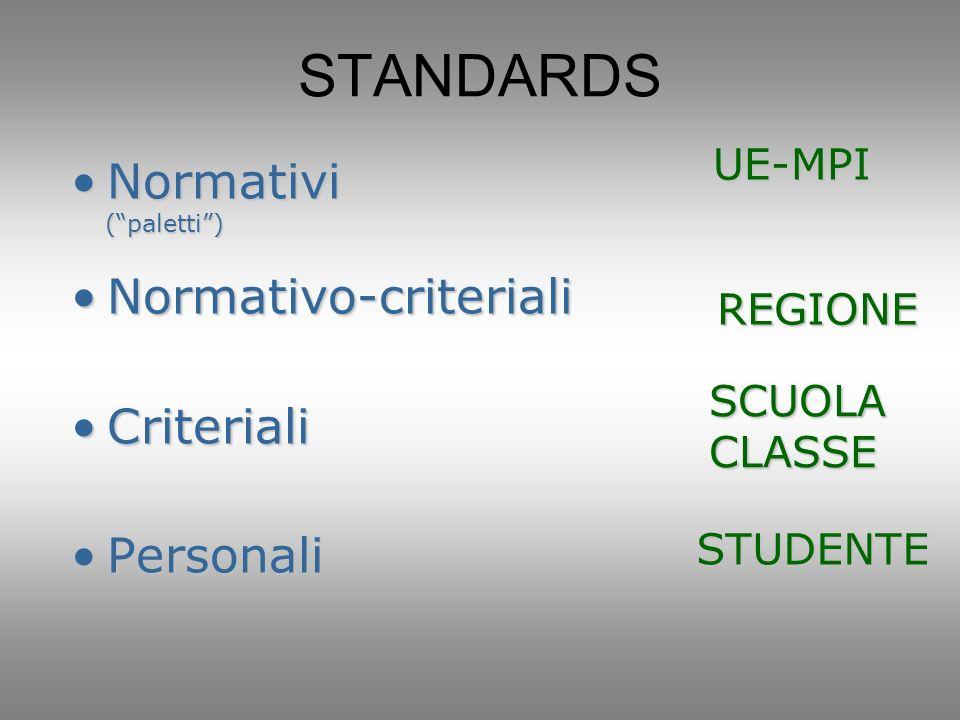 STANDARDS NormativiNormativi (paletti) (paletti) Normativo-criterialiNormativo-criteriali CriterialiCriteriali PersonaliPersonali UE-MPI REGIONE SCUOLACLASSE STUDENTE