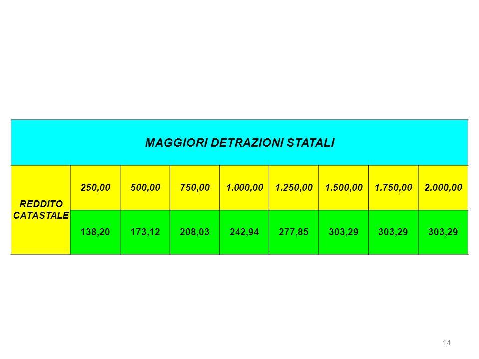 14 MAGGIORI DETRAZIONI STATALI REDDITO CATASTALE 250,00500,00750,001.000,001.250,001.500,001.750,002.000,00 138,20173,12208,03242,94277,85303,29