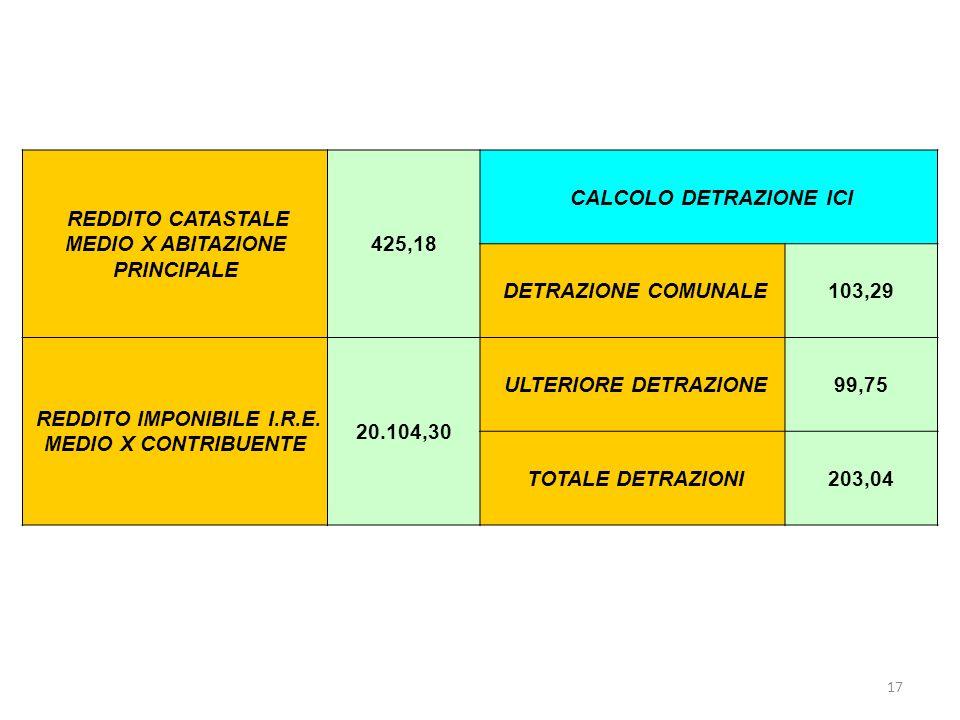 17 REDDITO CATASTALE MEDIO X ABITAZIONE PRINCIPALE 425,18 CALCOLO DETRAZIONE ICI DETRAZIONE COMUNALE103,29 REDDITO IMPONIBILE I.R.E.