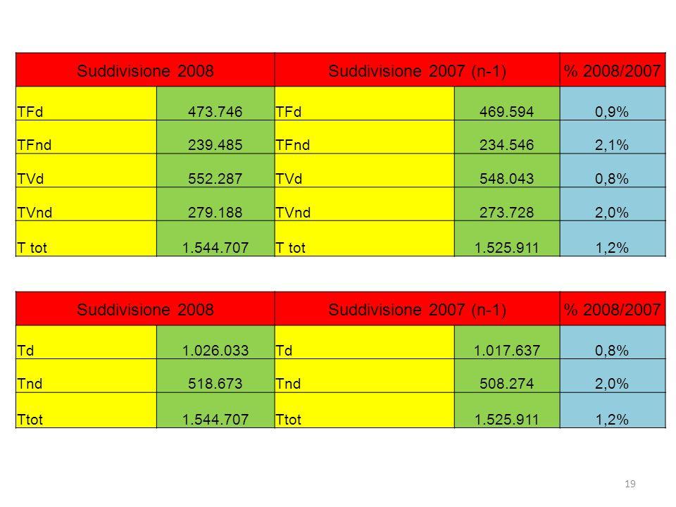 19 Suddivisione 2008Suddivisione 2007 (n-1)% 2008/2007 TFd473.746TFd469.5940,9% TFnd239.485TFnd234.5462,1% TVd552.287TVd548.0430,8% TVnd279.188TVnd273.7282,0% T tot1.544.707T tot1.525.9111,2% Suddivisione 2008Suddivisione 2007 (n-1)% 2008/2007 Td1.026.033Td1.017.6370,8% Tnd518.673Tnd508.2742,0% Ttot1.544.707Ttot1.525.9111,2%