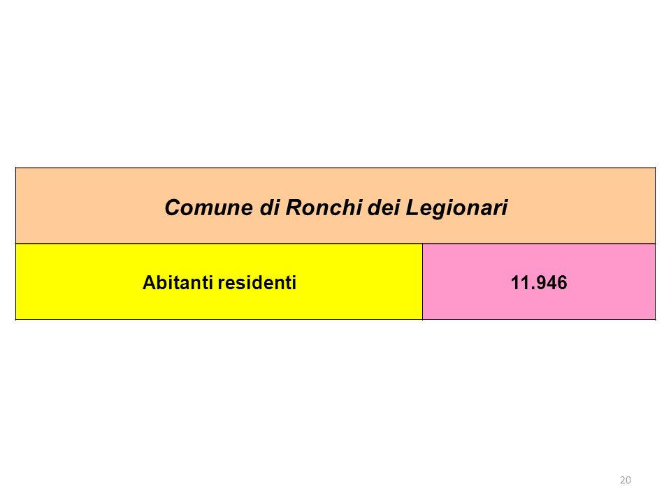 20 Comune di Ronchi dei Legionari Abitanti residenti11.946