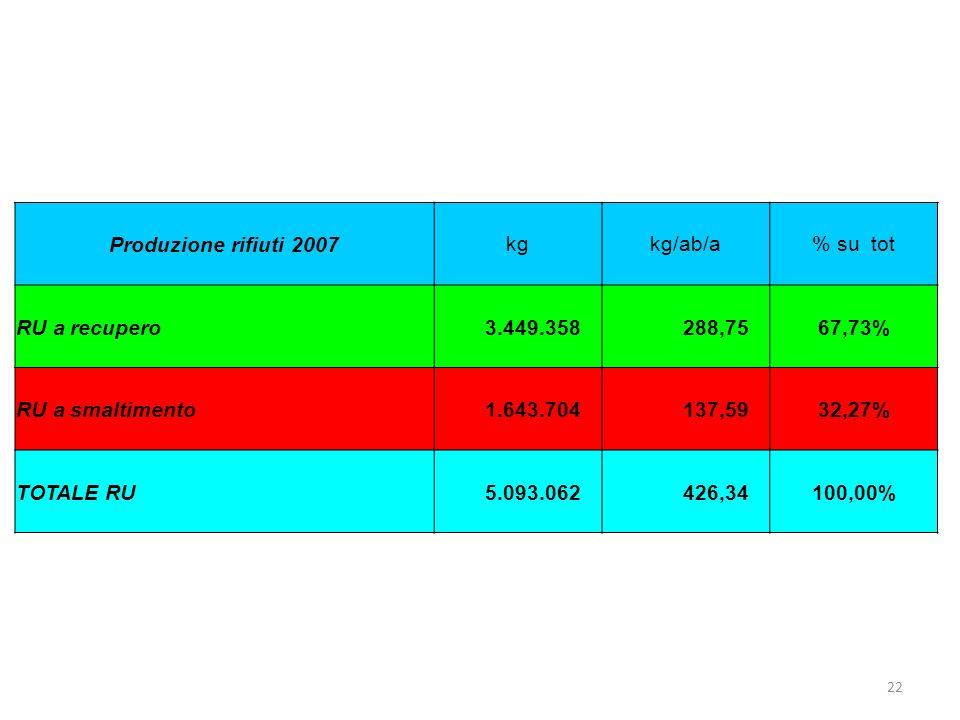 22 Produzione rifiuti 2007kgkg/ab/a% su tot RU a recupero 3.449.358 288,7567,73% RU a smaltimento 1.643.704 137,5932,27% TOTALE RU 5.093.062 426,34100,00%