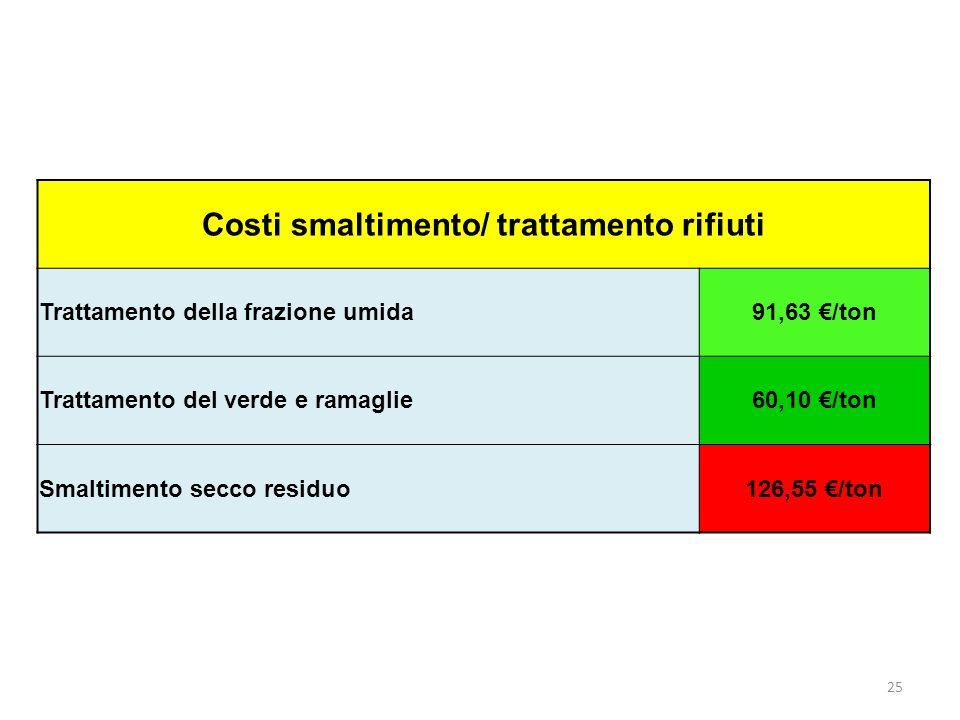 25 Costi smaltimento/ trattamento rifiuti Trattamento della frazione umida91,63 /ton Trattamento del verde e ramaglie60,10 /ton Smaltimento secco residuo126,55 /ton