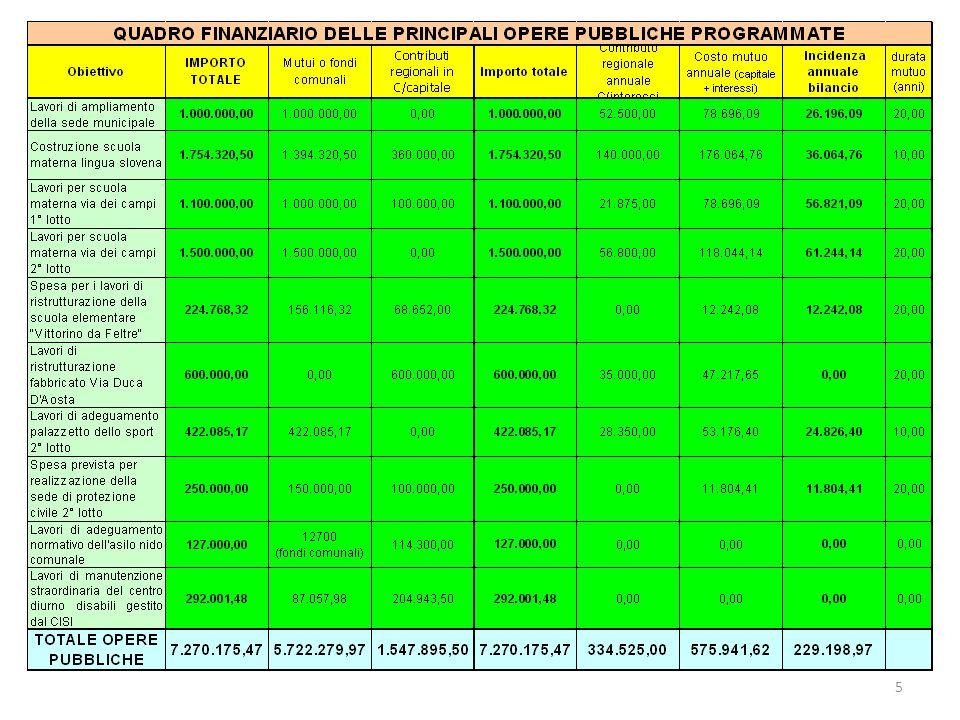 16 CALCOLATORE TRIBUTI COMUNALE ANNO REDDITO MEDIO 20072008 ADDIZIONALE COMUNALE IRPEF20.104,3040,21100,52 ICI425,18142,2560,55 TOTALE 182,46161,07 DIFFERENZA ANNUALE -21,39