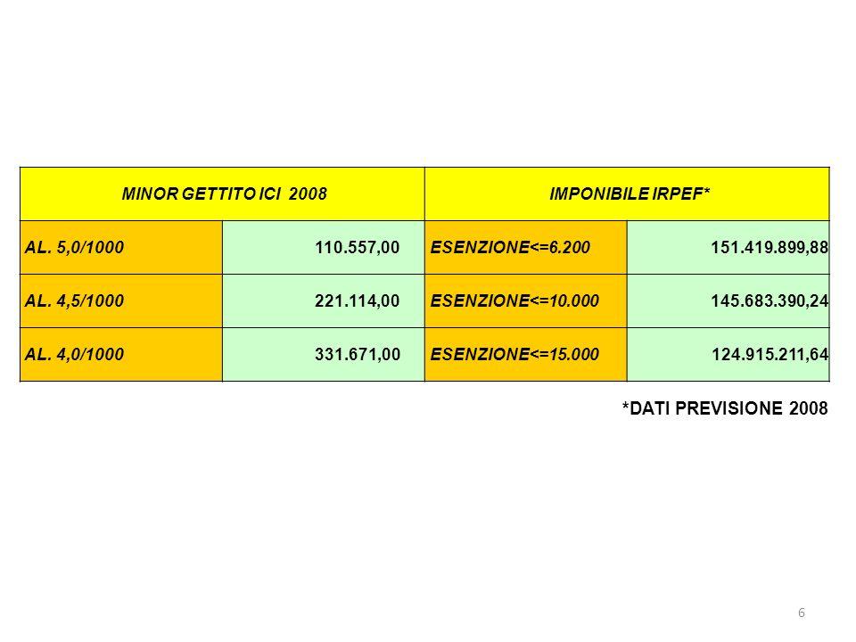 7 ANNO 2007 AD.0,2%+ICI 5,5/1000 2008 A.C.0,5%+ICI 5/1000 ADDIZIONALE COMUNALE *260.000,00757.099,50 ICI2.151.000,001.935.663,00 TOTALE2.411.000,002.692.762,50 DIFFERENZA 281.762,50 * ESENZIONE ADDIZIONALE COMUNALE IRPEF <=6.200 EURO