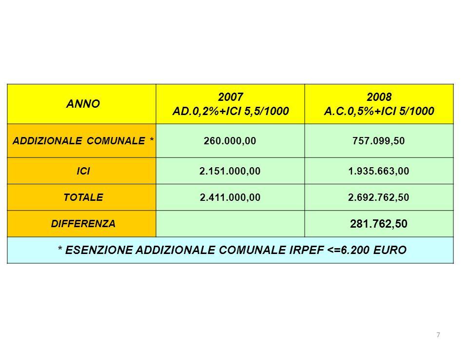 8 ANNO 2007 AD.0,2%+ICI 5,5/1000 2008 A.C.0,5%+ICI 5/1000 ADDIZIONALE COMUNALE * 260.000,00728.416,95 ICI 2.151.000,001.935.663,00 TOTALE 2.411.000,002.664.079,95 DIFFERENZA 253.079,95 * ESENZIONE ADDIZIONALE COMUNALE IRPEF <=10.000 EURO