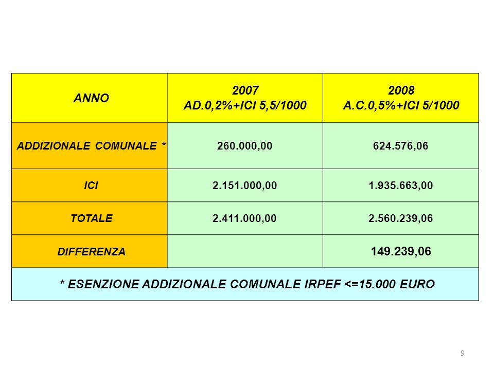 9 ANNO 2007 AD.0,2%+ICI 5,5/1000 2008 A.C.0,5%+ICI 5/1000 ADDIZIONALE COMUNALE *260.000,00624.576,06 ICI2.151.000,001.935.663,00 TOTALE2.411.000,002.560.239,06 DIFFERENZA 149.239,06 * ESENZIONE ADDIZIONALE COMUNALE IRPEF <=15.000 EURO