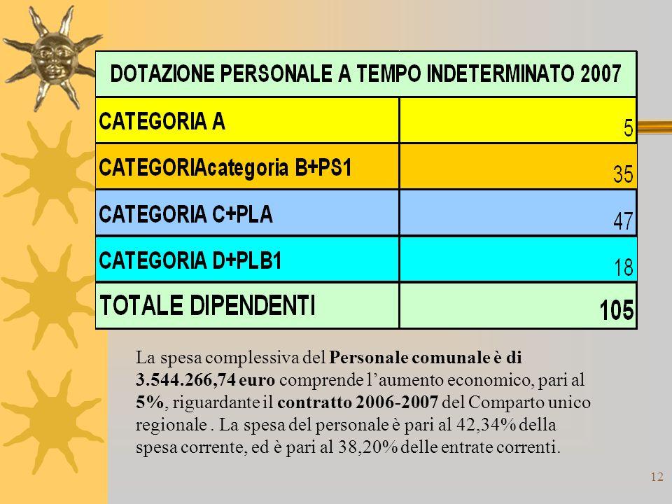 12 La spesa complessiva del Personale comunale è di 3.544.266,74 euro comprende laumento economico, pari al 5%, riguardante il contratto 2006-2007 del Comparto unico regionale.