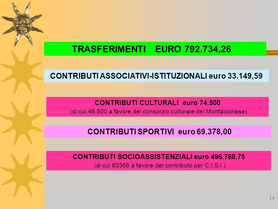 14 TRASFERIMENTIEURO 792.734,26 CONTRIBUTI SPORTIVI euro 69.378,00 CONTRIBUTI ASSOCIATIVI-ISTITUZIONALI euro 33.149,59 CONTRIBUTI CULTURALI euro 74.500 (di cui 49.500 a favore del consorzio culturale del Monfalconese) CONTRIBUTI SOCIOASSISTENZIALI euro 496.788,75 (di cui 63368 a favore del contributo per C.I.S.I.)