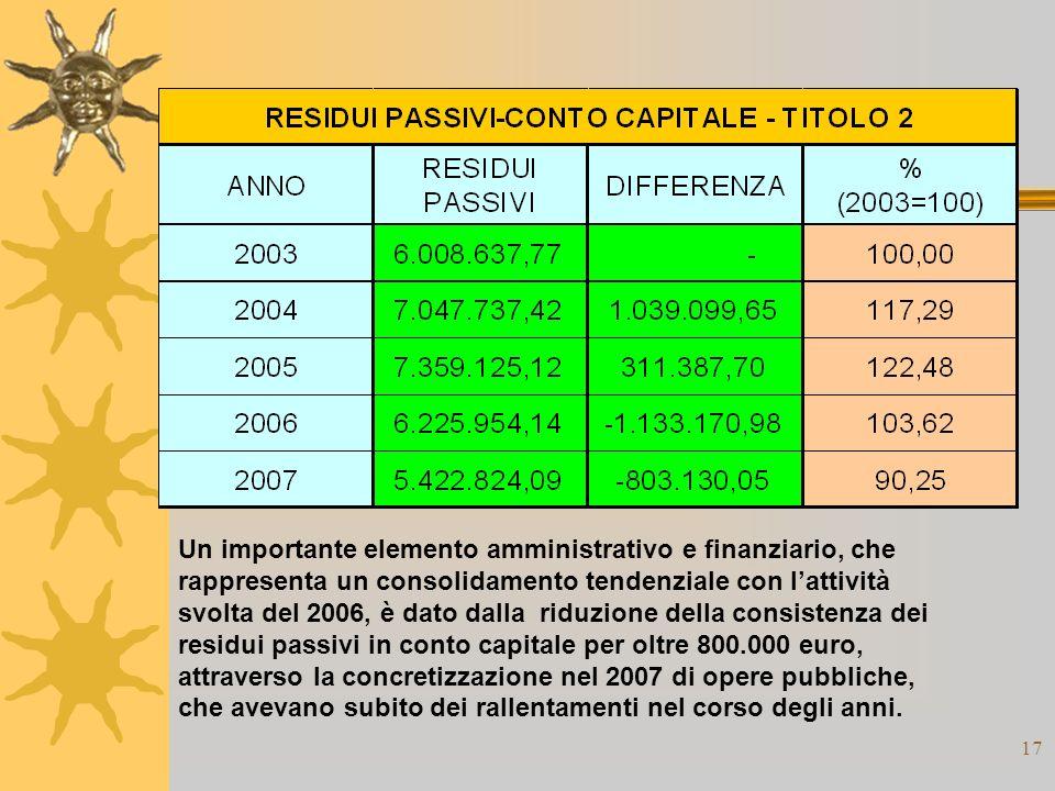 17 Un importante elemento amministrativo e finanziario, che rappresenta un consolidamento tendenziale con lattività svolta del 2006, è dato dalla riduzione della consistenza dei residui passivi in conto capitale per oltre 800.000 euro, attraverso la concretizzazione nel 2007 di opere pubbliche, che avevano subito dei rallentamenti nel corso degli anni.