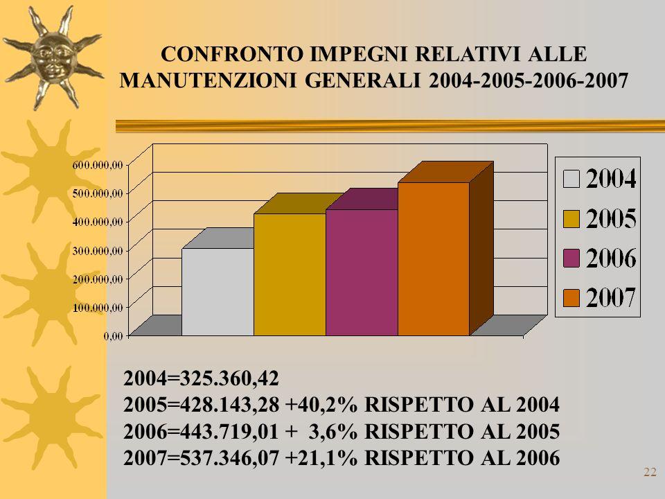 22 CONFRONTO IMPEGNI RELATIVI ALLE MANUTENZIONI GENERALI 2004-2005-2006-2007 2004=325.360,42 2005=428.143,28 +40,2% RISPETTO AL 2004 2006=443.719,01 + 3,6% RISPETTO AL 2005 2007=537.346,07 +21,1% RISPETTO AL 2006