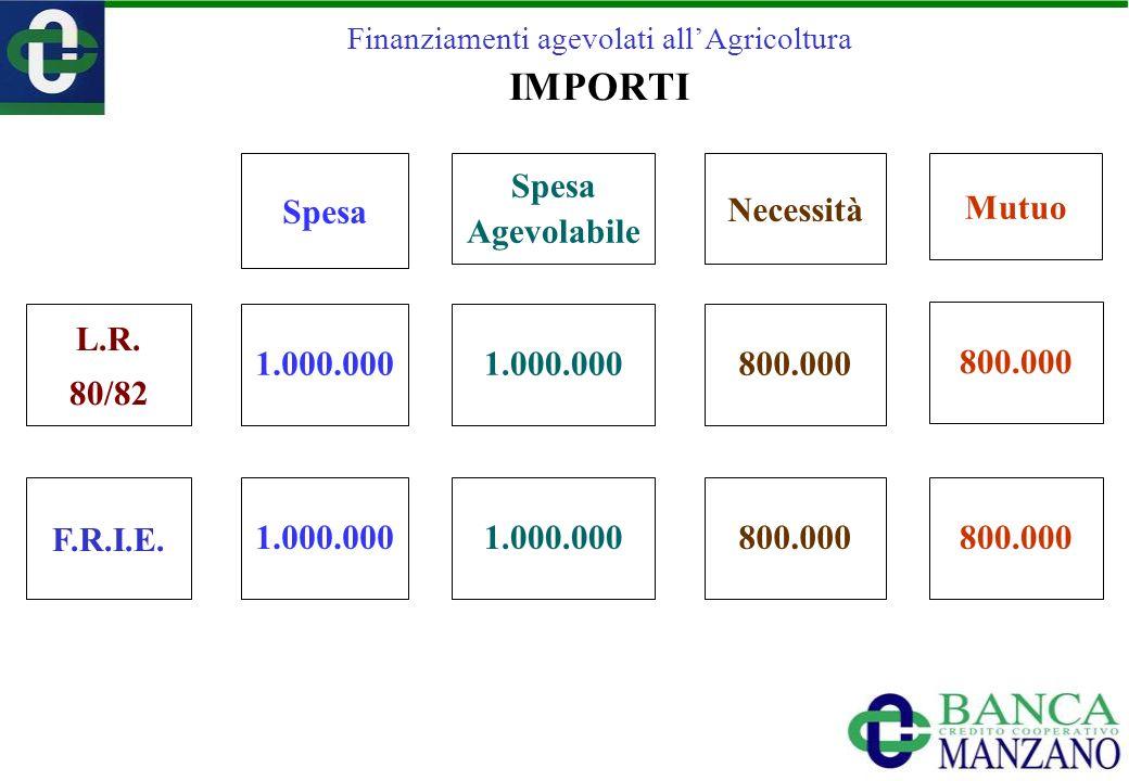 Finanziamenti agevolati allAgricoltura IMPORTI F.R.I.E. L.R. 80/82 Spesa Necessità Spesa Agevolabile 1.000.000800.000 1.000.000800.000 1.000.000 Mutuo
