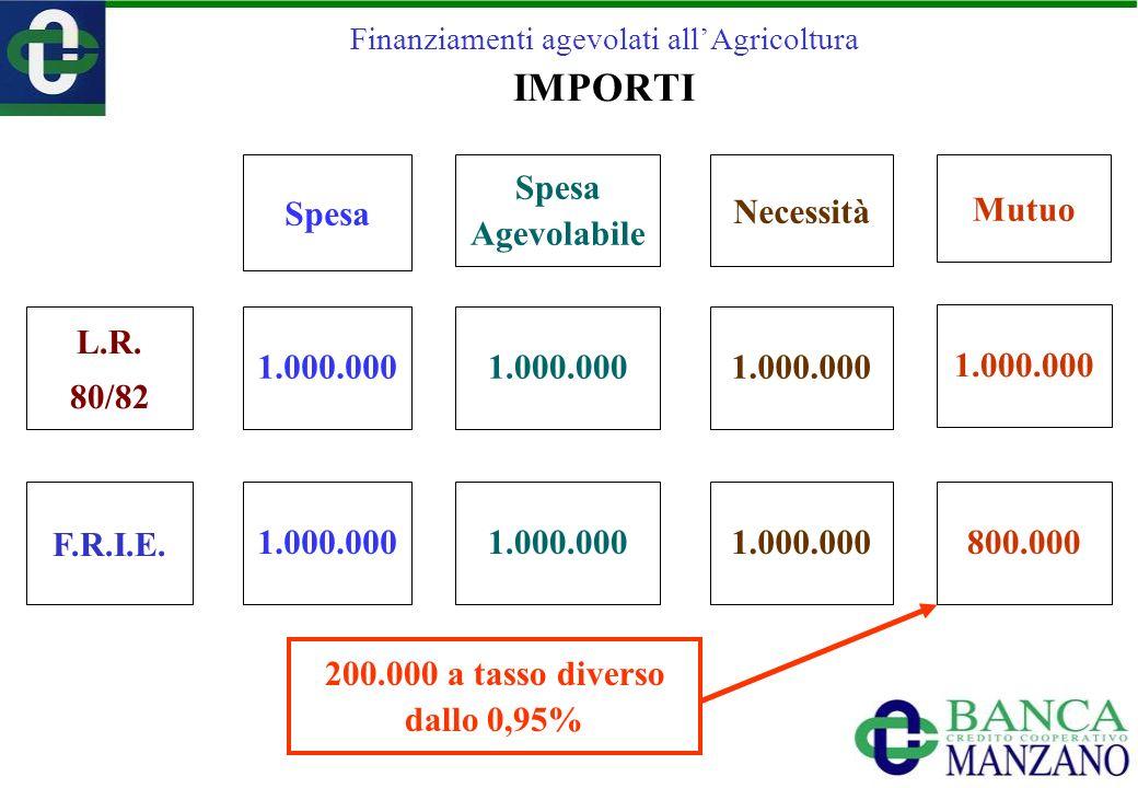Finanziamenti agevolati allAgricoltura IMPORTI F.R.I.E. L.R. 80/82 Spesa Necessità Spesa Agevolabile 1.000.000 Mutuo 1.000.000 800.000 200.000 a tasso