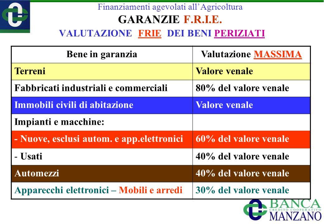 VALUTAZIONE FRIE DEI BENI PERIZIATI Bene in garanzia MASSIMA Valutazione MASSIMA TerreniValore venale Fabbricati industriali e commerciali80% del valo