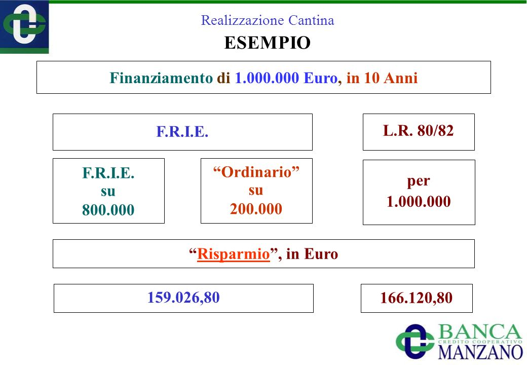 Realizzazione Cantina ESEMPIO F.R.I.E. su 800.000 Ordinario su 200.000 ± 866.030,20 ± 839.900,00± 249.731,80 F.R.I.E. L.R. 80/82 Finanziamento di 1.00