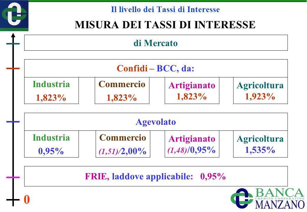 Il livello dei Tassi di Interesse MISURA DEI TASSI DI INTERESSE di Mercato Industria 1,823% Confidi – BCC, da: 0 Commercio 1,823% Artigianato 1,823% Agricoltura 1,923% Agevolato Industria 0,95% Commercio (1,51)/ 2,00% Artigianato (1,48) /0,95% Agricoltura 1,535% FRIE, laddove applicabile: 0,95%